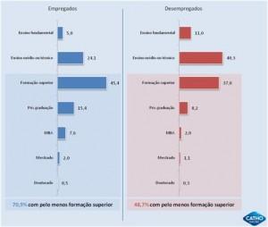 Importância da educação na carreira dos profissionais